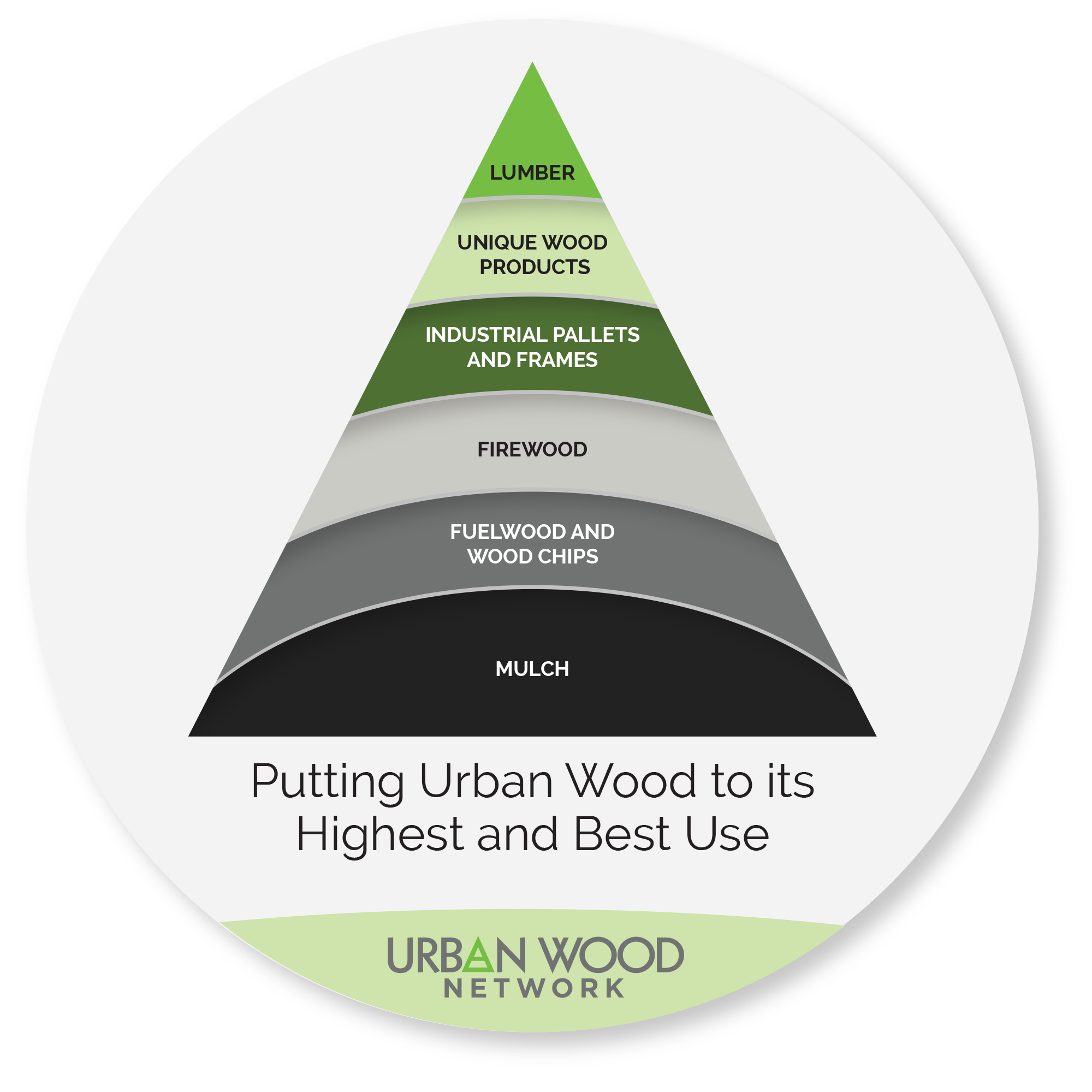 Business benefits urban wood network how can my company start selling urban wood ccuart Image collections